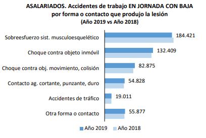 accidentes de trabajo 2019