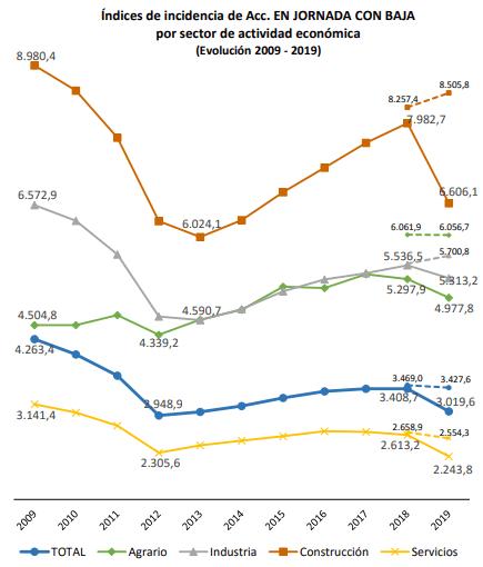 Accidentes de trabajo por sectores en España